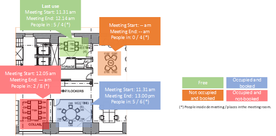 Use of the meeting room